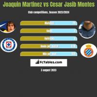 Joaquin Martinez vs Cesar Jasib Montes h2h player stats