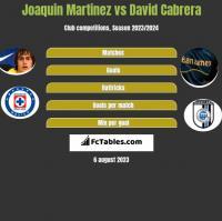 Joaquin Martinez vs David Cabrera h2h player stats