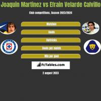 Joaquin Martinez vs Efrain Velarde Calvillo h2h player stats