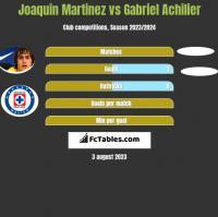 Joaquin Martinez vs Gabriel Achilier h2h player stats