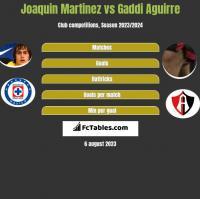 Joaquin Martinez vs Gaddi Aguirre h2h player stats