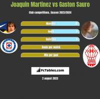 Joaquin Martinez vs Gaston Sauro h2h player stats