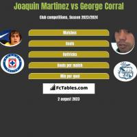 Joaquin Martinez vs George Corral h2h player stats