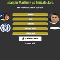 Joaquin Martinez vs Gonzalo Jara h2h player stats