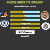 Joaquin Martinez vs Hiram Mier h2h player stats
