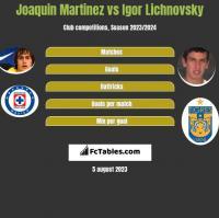 Joaquin Martinez vs Igor Lichnovsky h2h player stats