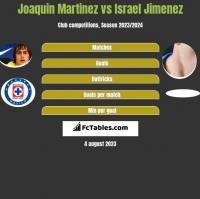 Joaquin Martinez vs Israel Jimenez h2h player stats