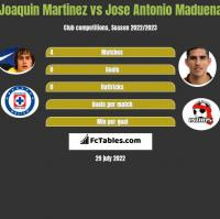 Joaquin Martinez vs Jose Antonio Maduena h2h player stats