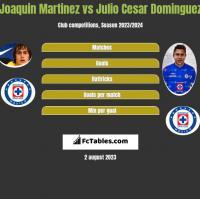 Joaquin Martinez vs Julio Cesar Dominguez h2h player stats