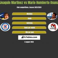 Joaquin Martinez vs Mario Humberto Osuna h2h player stats