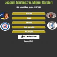 Joaquin Martinez vs Miguel Barbieri h2h player stats