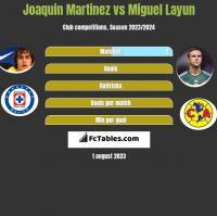 Joaquin Martinez vs Miguel Layun h2h player stats