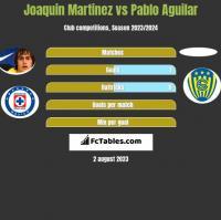 Joaquin Martinez vs Pablo Aguilar h2h player stats