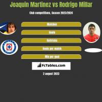 Joaquin Martinez vs Rodrigo Millar h2h player stats