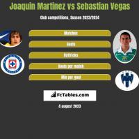 Joaquin Martinez vs Sebastian Vegas h2h player stats