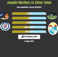 Joaquin Martinez vs Victor Yotun h2h player stats