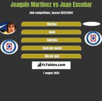 Joaquin Martinez vs Juan Escobar h2h player stats