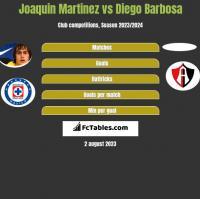 Joaquin Martinez vs Diego Barbosa h2h player stats