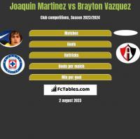 Joaquin Martinez vs Brayton Vazquez h2h player stats