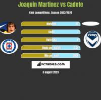 Joaquin Martinez vs Cadete h2h player stats