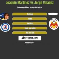 Joaquin Martinez vs Jorge Valadez h2h player stats