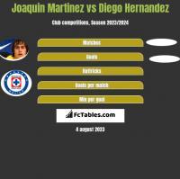 Joaquin Martinez vs Diego Hernandez h2h player stats