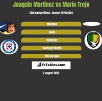 Joaquin Martinez vs Mario Trejo h2h player stats