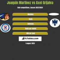 Joaquin Martinez vs Axel Grijalva h2h player stats