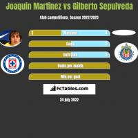 Joaquin Martinez vs Gilberto Sepulveda h2h player stats