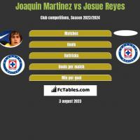 Joaquin Martinez vs Josue Reyes h2h player stats