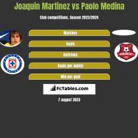 Joaquin Martinez vs Paolo Medina h2h player stats