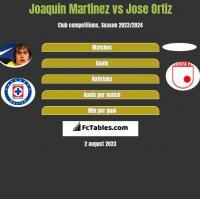 Joaquin Martinez vs Jose Ortiz h2h player stats