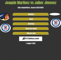Joaquin Martinez vs Jaiber Jimenez h2h player stats