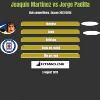 Joaquin Martinez vs Jorge Padilla h2h player stats