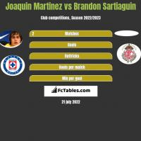 Joaquin Martinez vs Brandon Sartiaguin h2h player stats