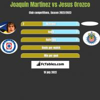 Joaquin Martinez vs Jesus Orozco h2h player stats