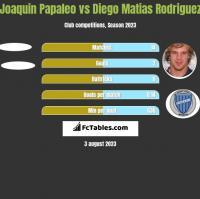 Joaquin Papaleo vs Diego Matias Rodriguez h2h player stats