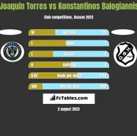 Joaquin Torres vs Konstantinos Balogiannis h2h player stats