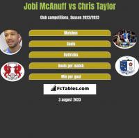 Jobi McAnuff vs Chris Taylor h2h player stats