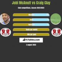 Jobi McAnuff vs Craig Clay h2h player stats