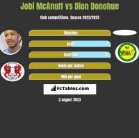 Jobi McAnuff vs Dion Donohue h2h player stats