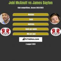 Jobi McAnuff vs James Dayton h2h player stats