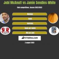 Jobi McAnuff vs Jamie Sendles-White h2h player stats