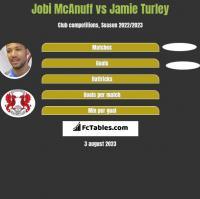 Jobi McAnuff vs Jamie Turley h2h player stats