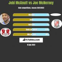 Jobi McAnuff vs Joe McNerney h2h player stats