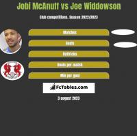 Jobi McAnuff vs Joe Widdowson h2h player stats