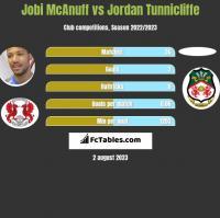 Jobi McAnuff vs Jordan Tunnicliffe h2h player stats