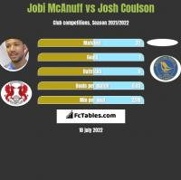 Jobi McAnuff vs Josh Coulson h2h player stats