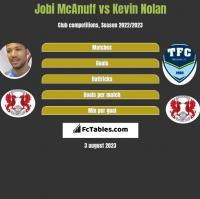 Jobi McAnuff vs Kevin Nolan h2h player stats