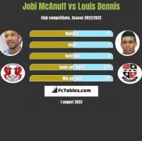 Jobi McAnuff vs Louis Dennis h2h player stats